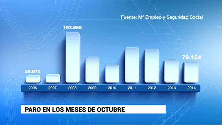 El número de parados registrados sube en 79.154 personas en octubre