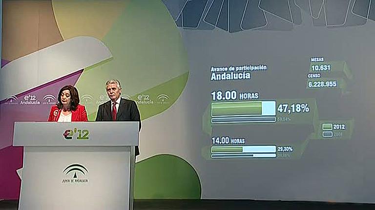 La participación en Andalucía es 13 puntos inferior a los anteriores comicios autonómicos a las seis de la tarde