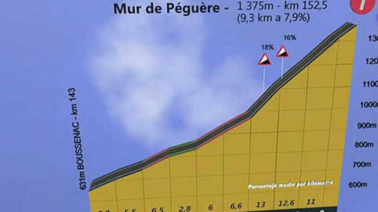 Los Pirineos llegan al Tour