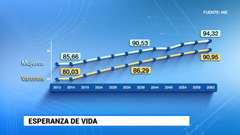 Dentro de 50 años habrá casi seis millones de personas menos en España