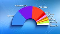Ir al VideoPodemos desbancaría al PSOE como segunda fuerza y el PP ganaría las elecciones, según el CIS