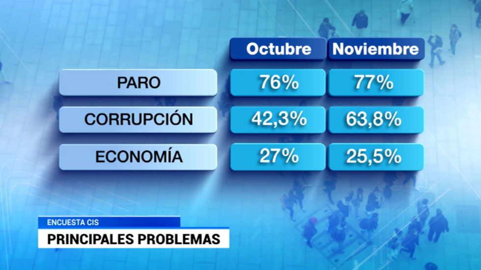 Se dispara la preocupación de los españoles por la corrupción
