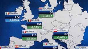 La prima de riesgo cierra en 543 puntos y el Ibex-35 repunta un 0,34%