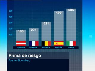 La prima de riesgo española ha rondado los 500 puntos