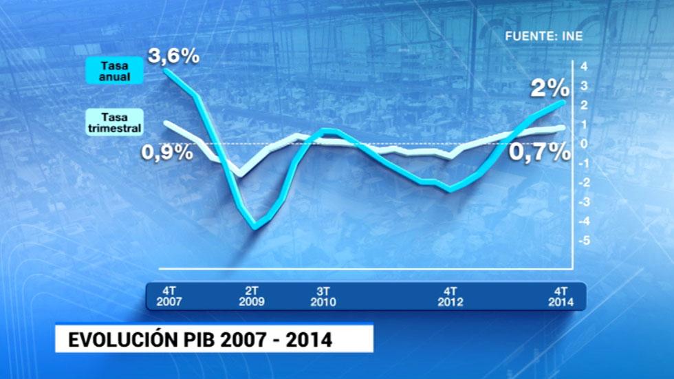 La economía española avanzó un 1,4% en 2014, su primer repunte significativo en seis años