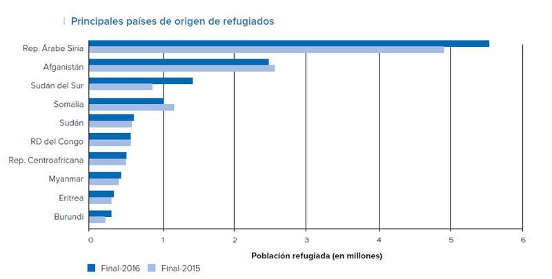 Refugiados por países de origen