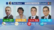 Ir al VideoEl resultado de las eleciones en Euskadi deja un parlamento muy fragmentado