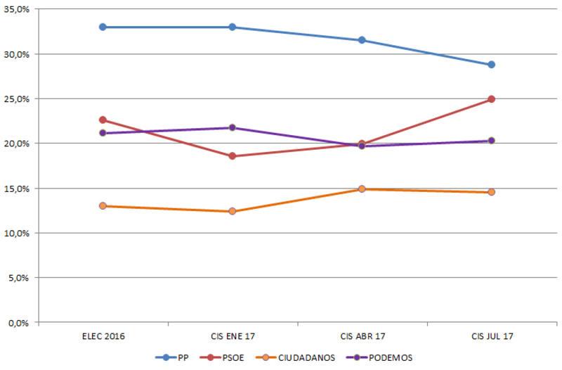 Resultado electoral de 2016 y evolución de la intención de voto de los principales partidos, según el CIS