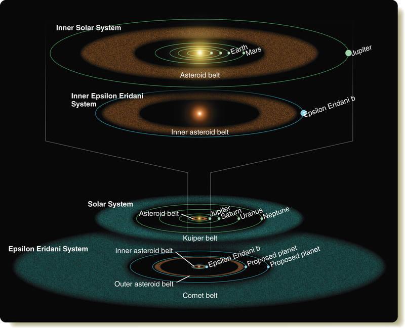 Resultado de imagen de Ubicado en la constelación de Eridanus del hemisferio sur, la estrella Epsilon Eridani