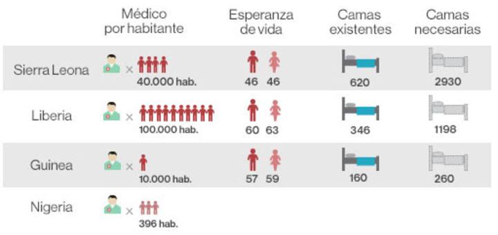 Sistemas sanitarios en los países afectados por el ébola