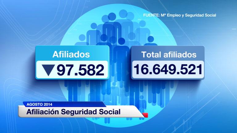 El paro registrado subió en agosto en 8.070 personas y se situó en 4.427.930 desempleados