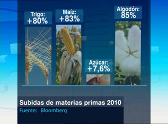 Subida de los precios de alimentos y materias primas