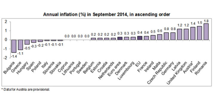 Tasa de inflación anual en septiembre, en orden ascendente