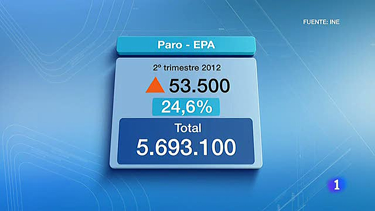 La tasa de paro alcanzó el 24,6%, la más alta de la historia de España