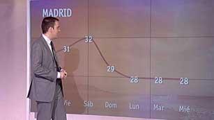 El tiempo en la Comunidad de Madrid - 10/05/12