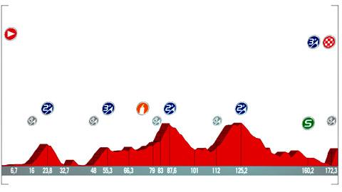 Vuelta 2017 | Pa...