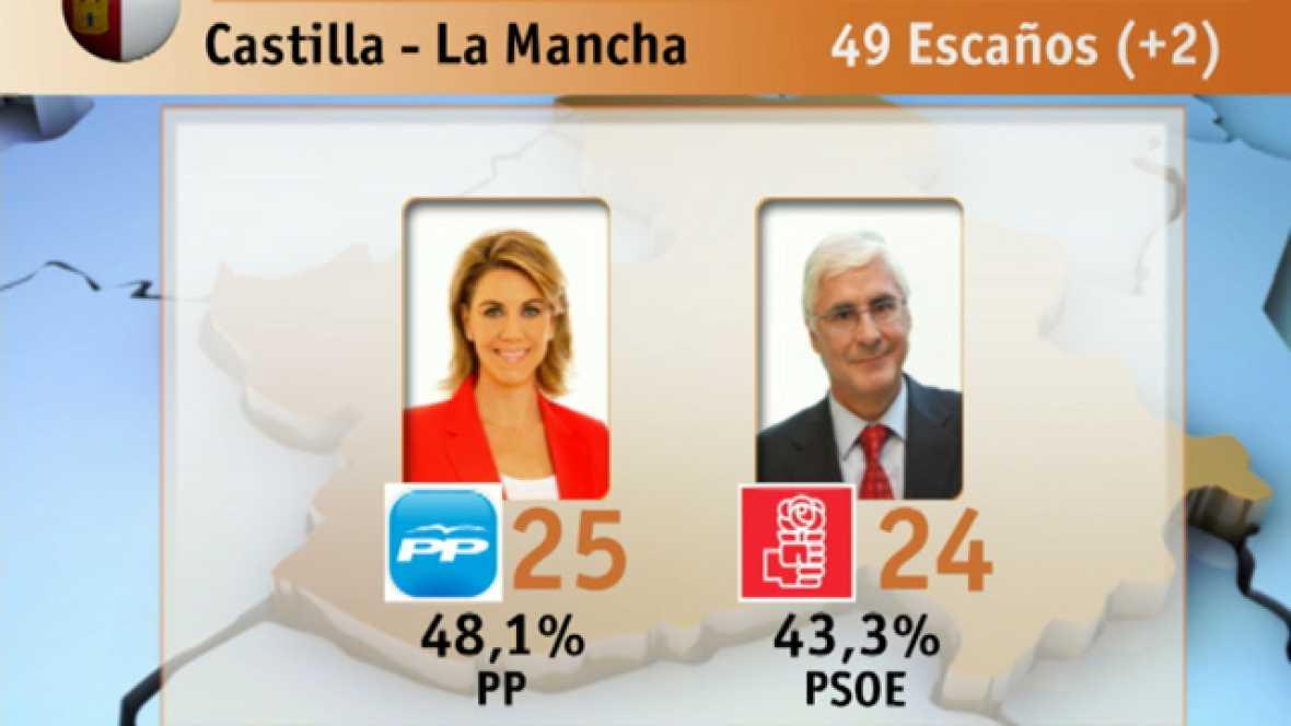 Mayoría absoluta del PP en ocho comunidades autónomas
