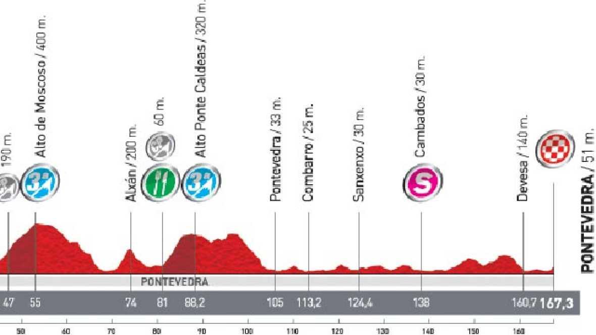 Análisis de la 12ª etapa: Ponteareas - Pontevedra