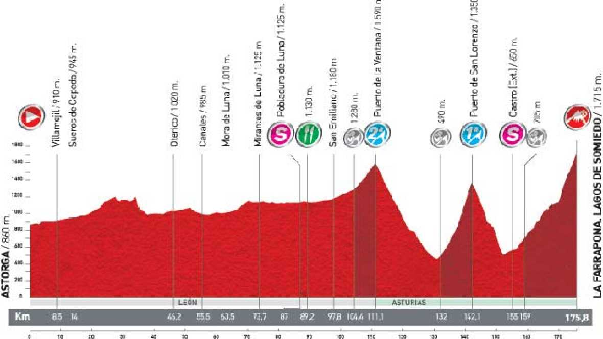 Análisis de la 14ª etapa: Astorga - La Farrapona