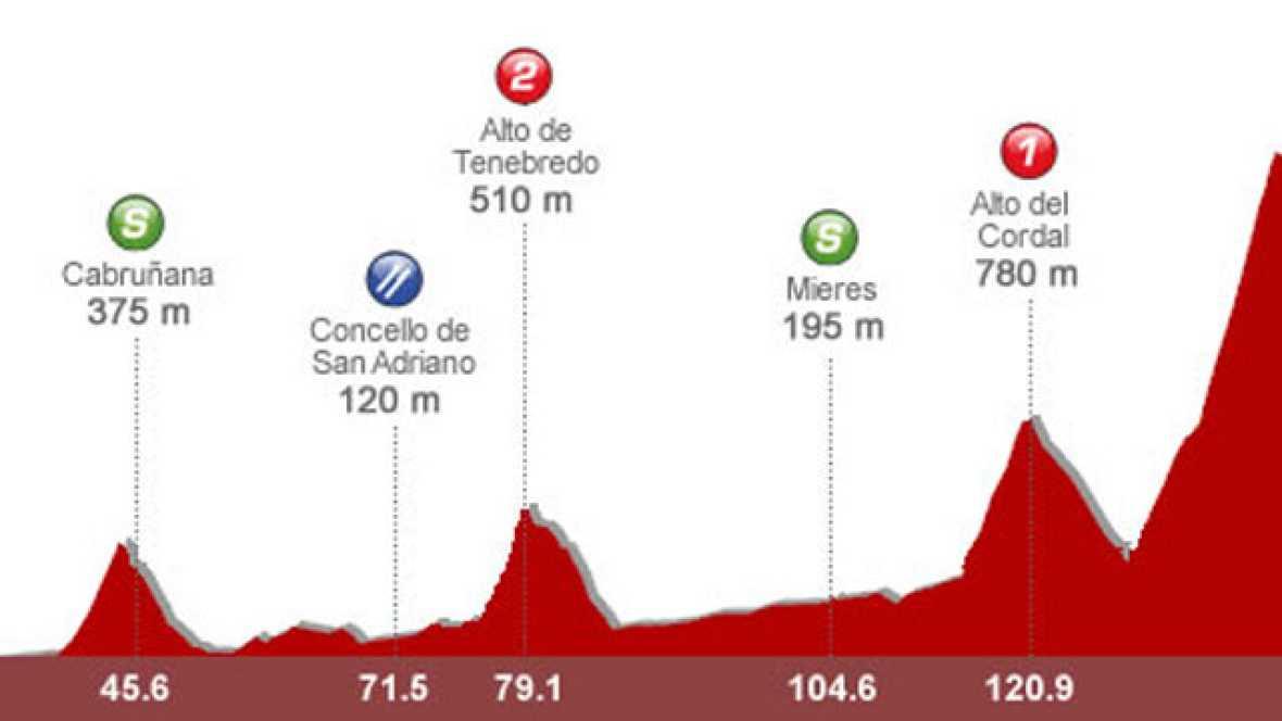 El corredor asturiano del Rabobank, Carlos Barredo, analiza para TVE la decimoquinta etapa de la Vuelta Ciclista a España 2011, entre Avilés y el alto de L'Angliru.