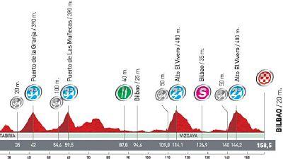 Análisis de la 19ª etapa: Noja - Bilbao