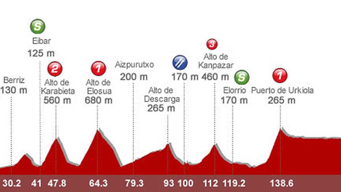 El ciclista de la tierra Amets Txurruka analiza la penúltima etapa de la 66ª edición de la Vuelta que recorrerá las tres provincias del País Vasco.