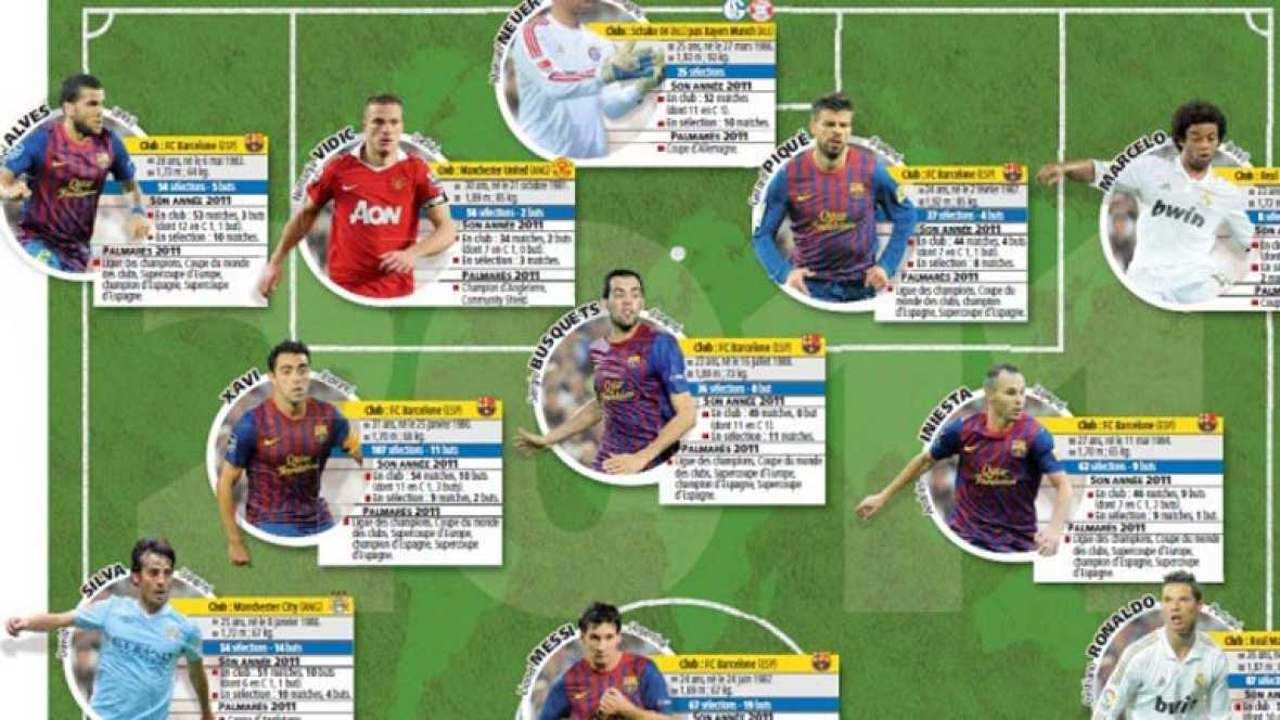 La selección española sigue siendo la mejor para la Federación Internacional de Historia y Estadística, además los jugadores españoles dominan en el once ideal de 'L'Equipe'