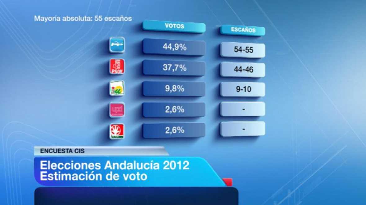 Según el CIS, el PP de Andalucía estaría al borde de la mayoría absoluta