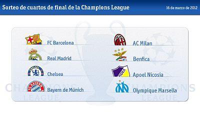 Los rivales en Champios del Madrid y Barça a examen