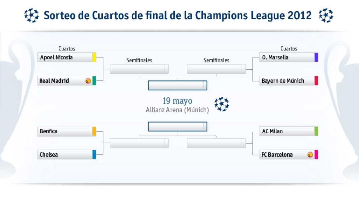 Sorteo champions apoel real madrid y mil n barcelona en for Cuartos dela champions 2014
