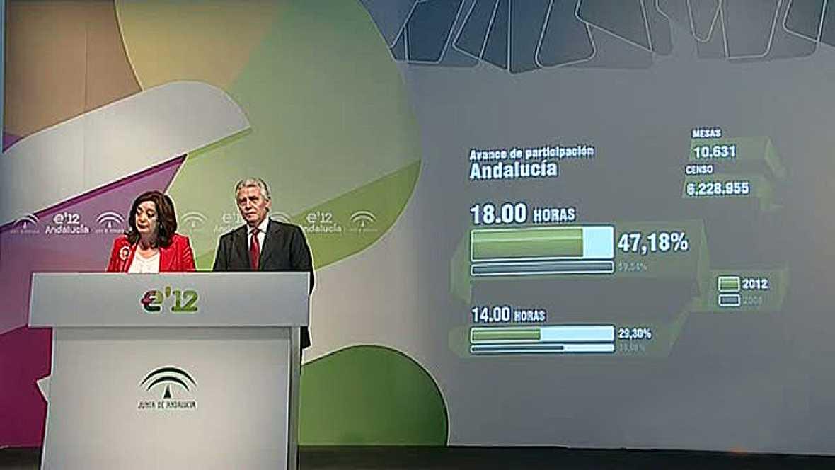 Participación del 47,2% del censo electoral hasta las seis de la tarde en las elecciones en Andalucía