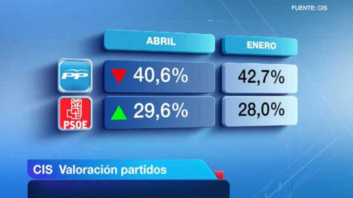 El PSOE acorta distancias con el PP en estimación de votos