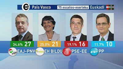 El resultado de las eleciones en Euskadi deja un parlamento muy fragmentado