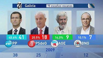 Feijoó relaciona su victoria en Galicia con la política de control del gasto de la Xunta