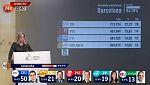 Especial informativo - Elecciones Catalanas - 22 horas