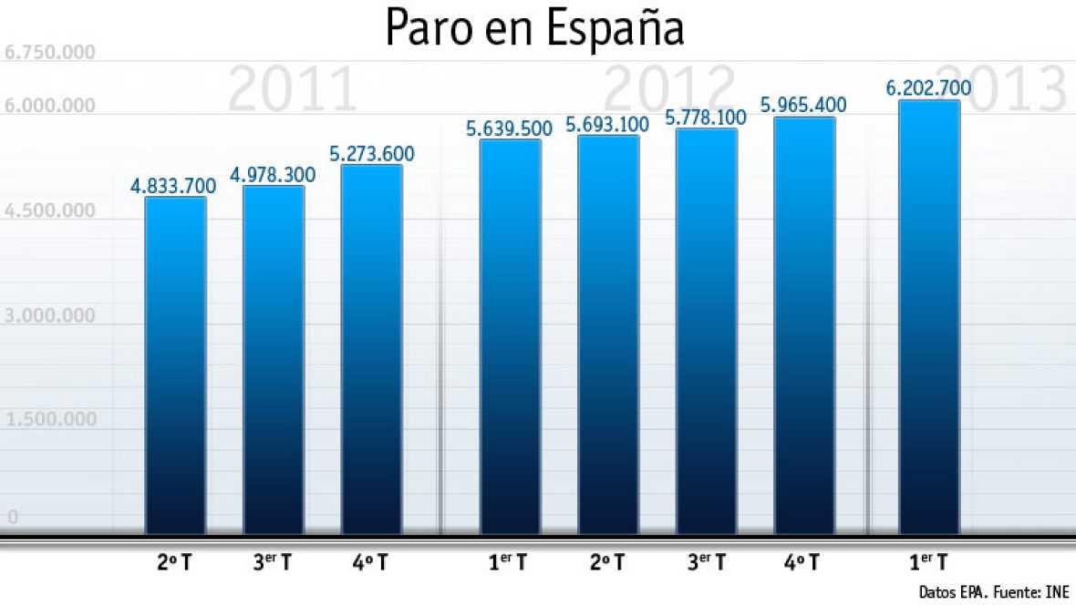 La tasa del paro en España alcanza el 27,16 %.