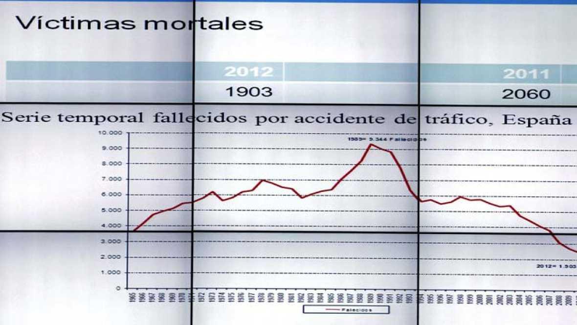 1903 personas murieron en accidentes de tráfico en 2012, según la DGT