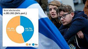 Escocia vota 'No' a la independencia del Reino Unido con una diferencia de diez puntos