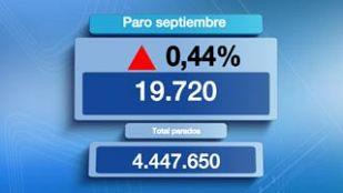 El número de parados registrados subió en 19.720 personas en septiembre