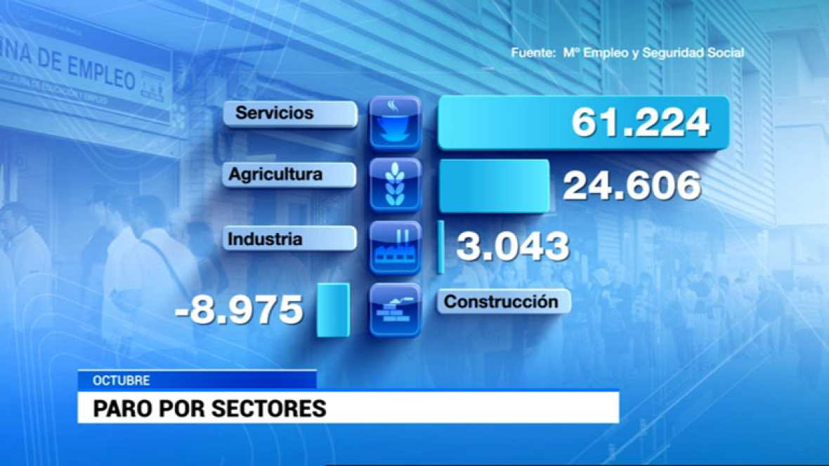 Octubre registró un descenso del paro en el sector de la construcción
