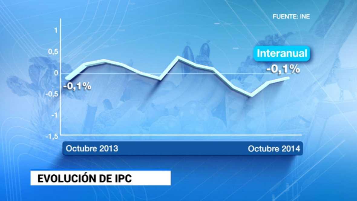 Por cuarto mes consecutivo la inflación se mantiene en terreno negativo