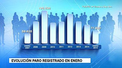 El número de parados registrados subió en 77.980 en enero, la menor subida en un mes de enero desde 2007