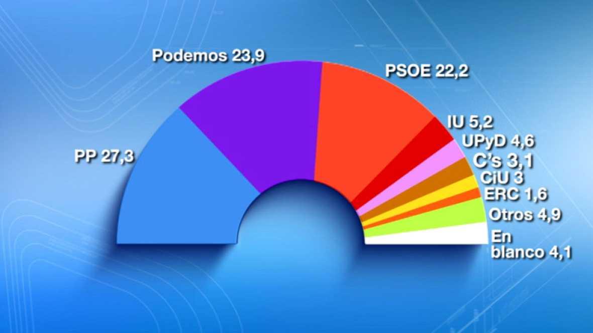 Podemos desbancaría al PSOE como segunda fuerza y el PP ganaría las elecciones, según el CIS