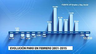 96.909 afiliados más en febrero a la Seguridad Social