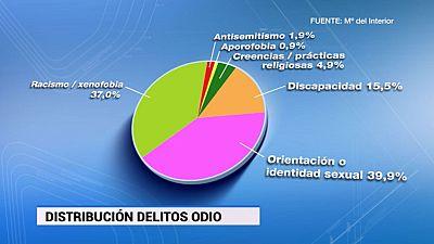 En España se registraron el pasado año 1.285 delitos de odio