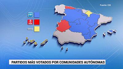 El PP gana en sus principales bastiones, sin mayoría absoluta, pero en Extremadura se impone el PSOE