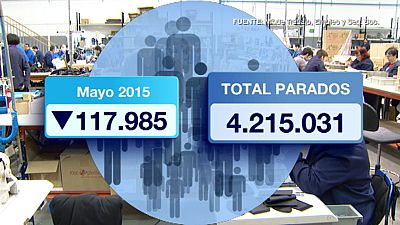 El número de parados registrados bajó en 117.985 en mayo, lo que deja el total en 4.215.031