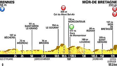 La octava etapa unirá las localidades de Rennes y el Mûr-de-Bretagne presenta un recorrido de 181 kilómetros con una subida final de dos kilómetros al 6,9%. Con el premio añadido de las bonificaciones.