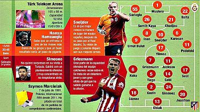 El nuevo Ali Sami Yen de Estambul marcará este martes la vuelta del Atlético de Madrid a la Liga de Campeones, su gran desafío desde la final perdida en 2014 y retomado esta temporada desde el grupo C, con el Galatasaray, Wesley Sneijder y Lucas Podo