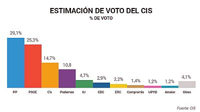 El PP ganaría el 20D, con el PSOE segundo, C's se consolida y adelanta a Podemos, según el CIS